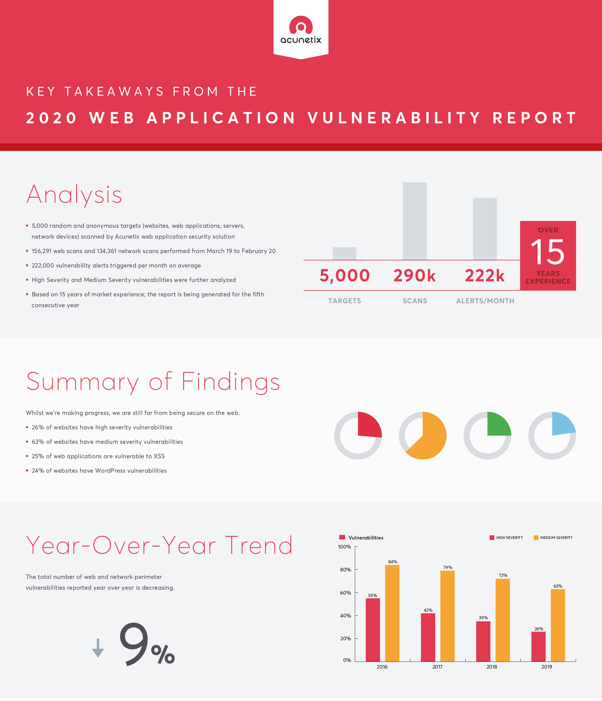 Key Takeaways from the 2020 Web Application Vulnerability Report